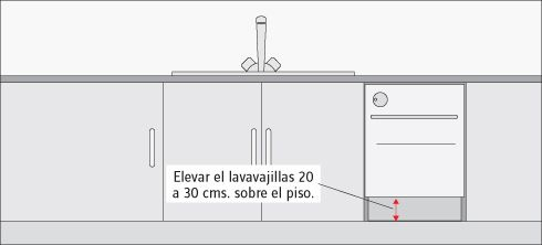 Elevar el lavavajillas 20 a 30 cms. sobre el piso, para facilitar el proceso de carga y descarga (esto generará una variación en la altura de la cubierta).