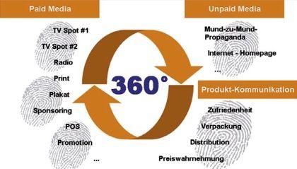 360 Grad Kommunikation Bild 1