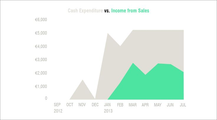 Cash expenditure vs cash income - Leeszaal http://www.killingarchitects.com/financial-models-for-temp-use-casestudy-leeszaal/