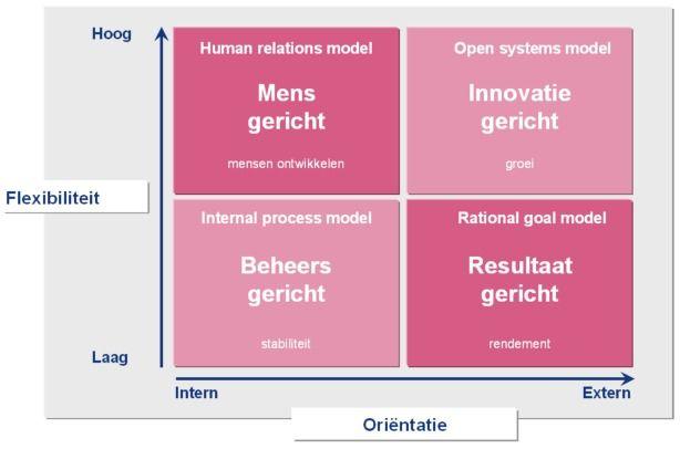 Deze powerpoint afbeelding afbeeldingen figuur figuren bevat: voorbeeld voorbeelden van OCAI Quinn cultuur management cultuurtype