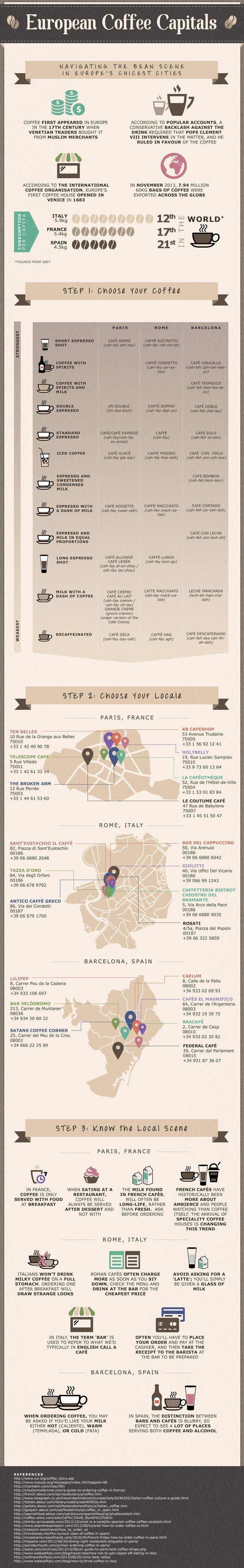 Beware caffeine junkies how to order coffee! Coffee culture in #Paris #Rome and #Barcelona