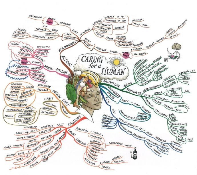 struggle mindmap - Google Search