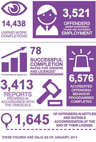 Best Probation Images On   Probation Officer Job