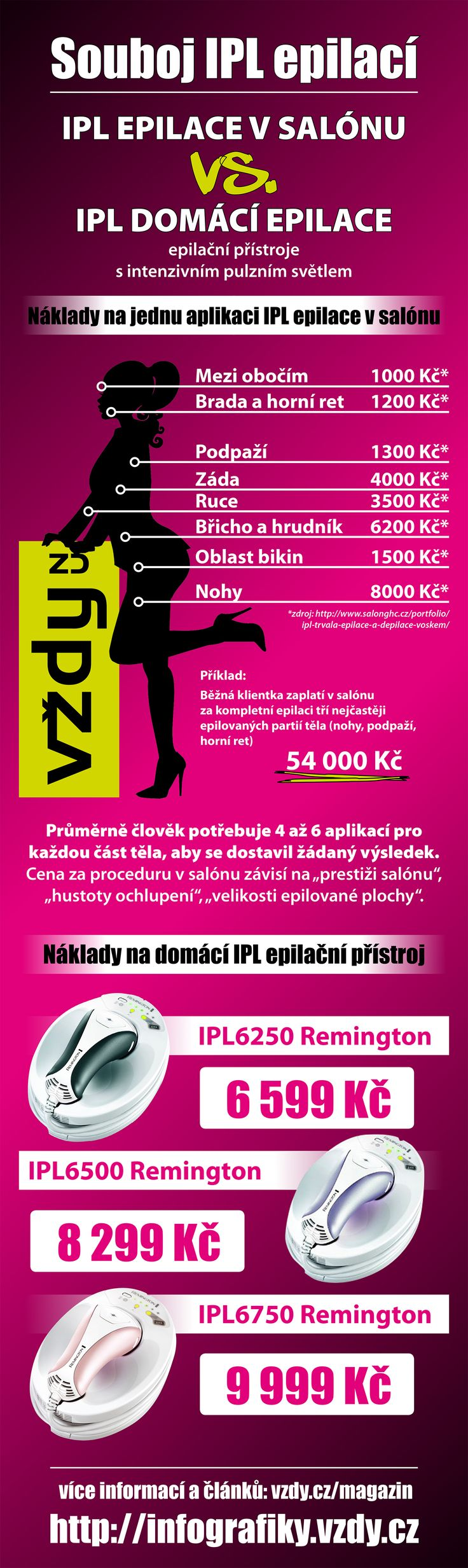 Infografika IPL Remington