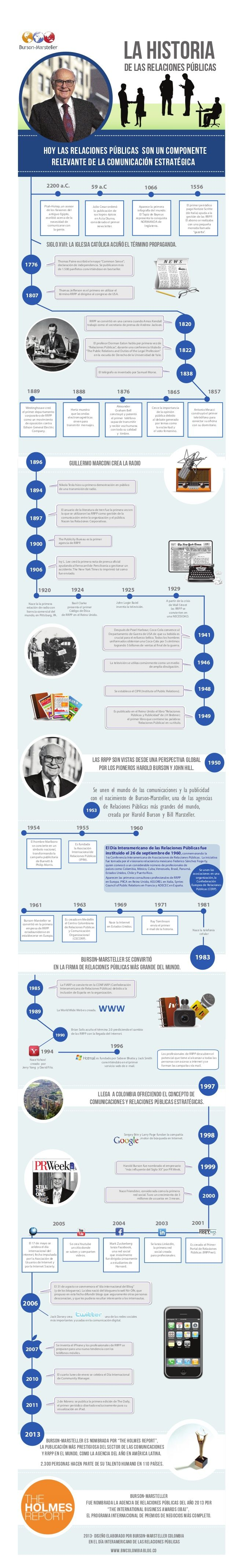 Historia de las Relaciones Públicas - http://kcy.me/u6pa http://www.onkreativ.com/