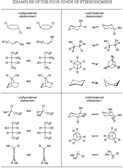 Examples of each of the four kinds of stereoisomers.