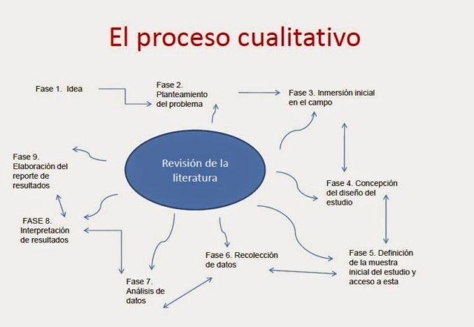 Cuadros Comparativos Sobre Cualitativo Y Cuantitativo Tipos De Investigacion Investigación Cuantitativa Investigacion