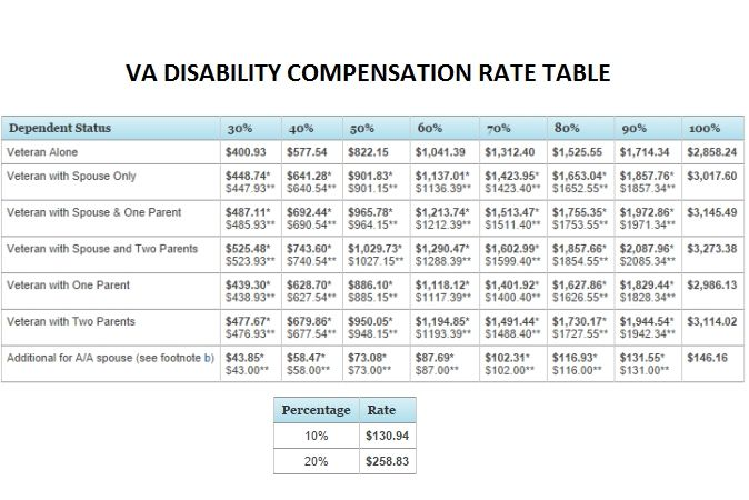Va Disability Rating Chart 2017 Di 2020