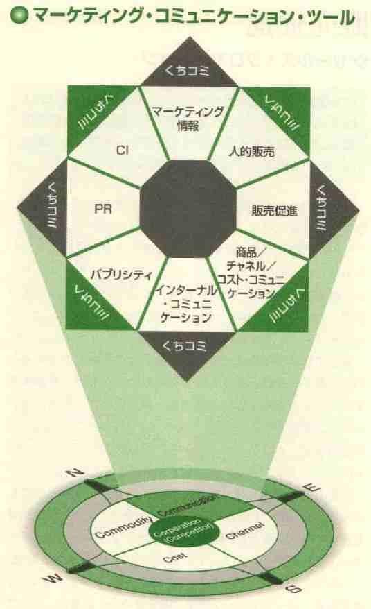 マーケティング・コミュニケーション・ツール http://www.josai.ac.jp/~shimizu/dld/index.html