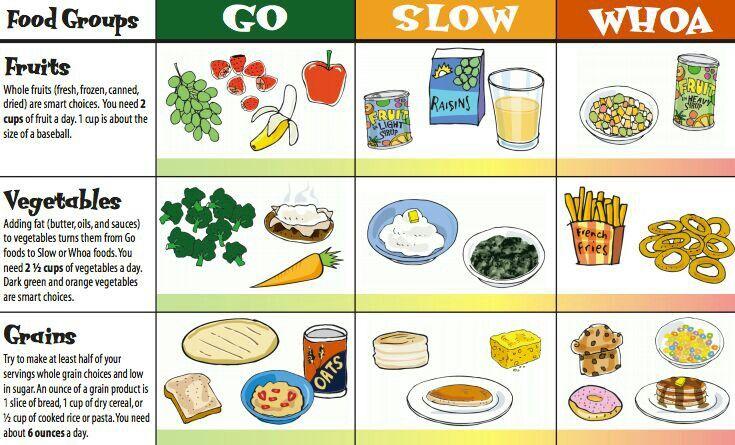 List Of Go Slow Whoa Foods
