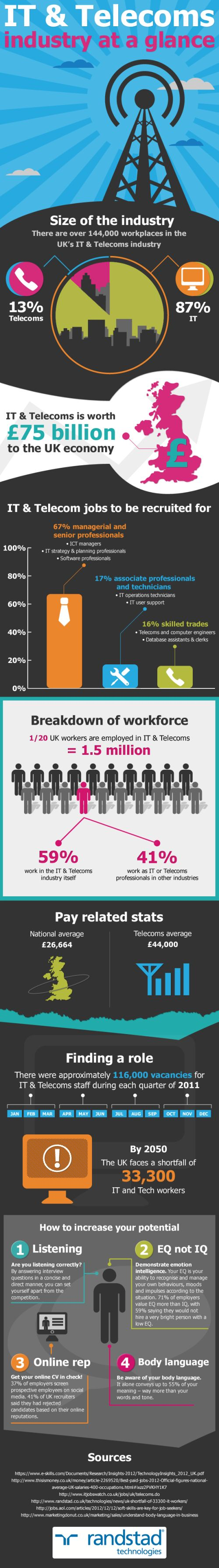 best images about telecom infographics how to use social media in your job search it telecoms infographic
