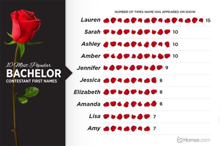 Who's Most Likely to Be the Next Bachelorette? Bachelor Contestant Trends and Stats.