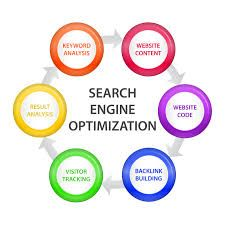 We are SEO Professional Company offers website design and development services, SEO services at reasonable prices.