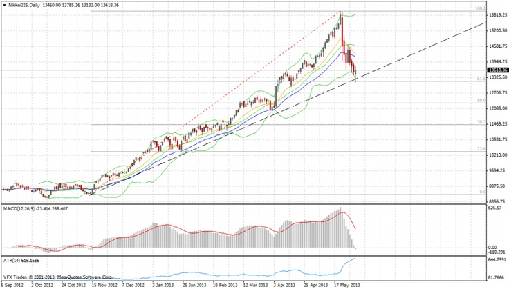 Vantage FX Market Wrap   Aussie and JPY hit targets amid USD weakness  4 June 2013 #forex
