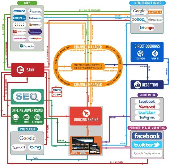 The world of hotel web marketing and distribution, in one complex chart