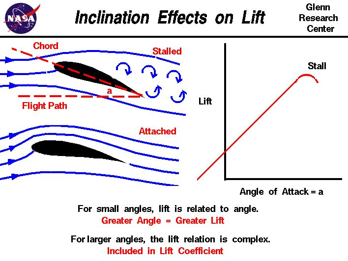 Computer drawing of an inclined airfoil and a stalled airfoil.  Higher inclination = greater lift.