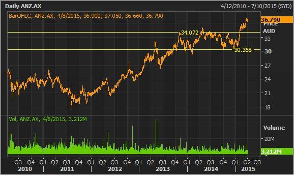 ANZ BANK Stock Research #ASX #AUSBIZ
