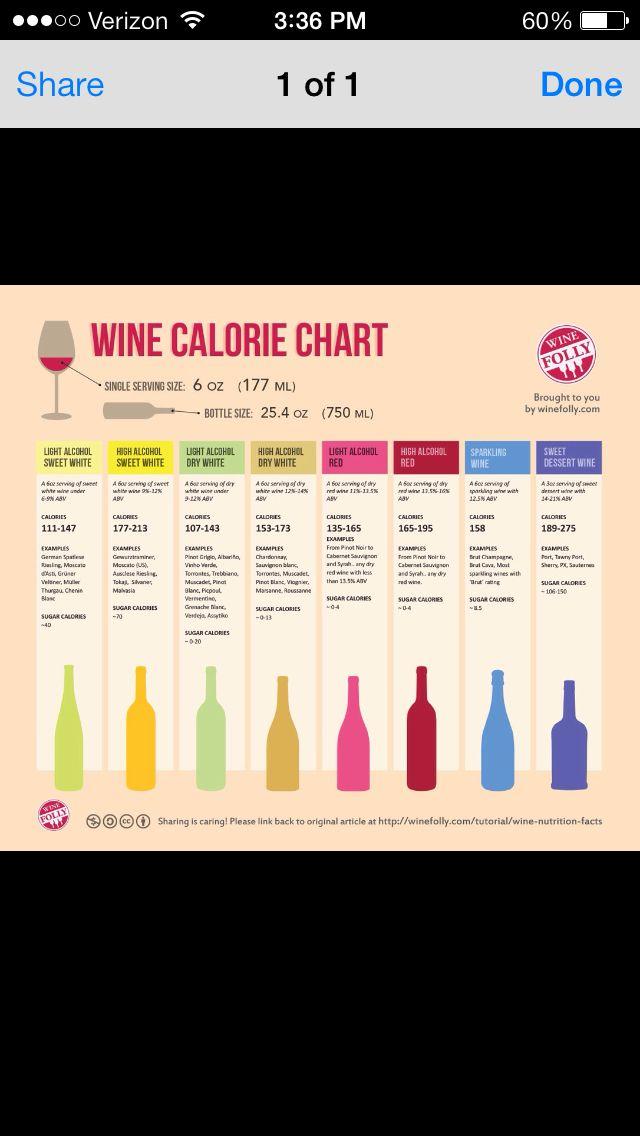 Wine Cal List