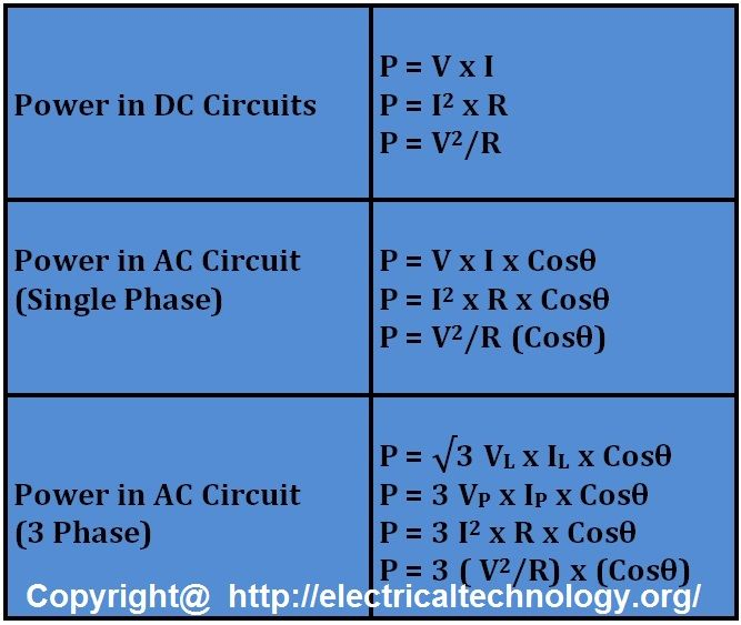 Power Formulas in DC, AC Single Phase and and AC Three Phase Circuits.