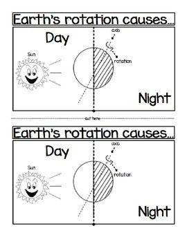 25 Best Ideas About Earths Rotation On Pinterest