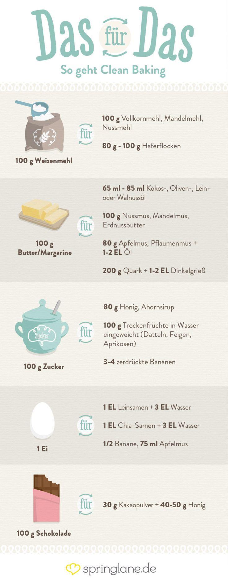 So ersetzt du die klassischen Zutaten beim Clean Baking