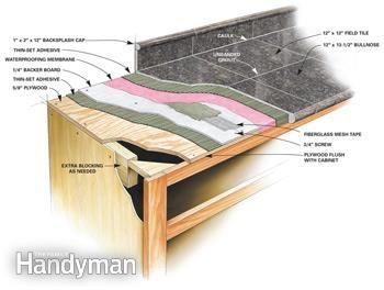 Figure A: Granite Tile Countertop