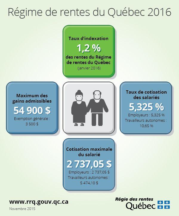 Le Régime de rentes du Québec en 2016