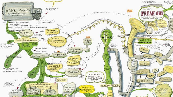 9 Of the worlds most inspiring Infographs #socialmedia #infographicInfographic Galore, Design Graphics, Infographic Stuff, Inspiration Infographic, Infographic Inspiration, Mindfulness Maps, Geek Time, Fun Time, Dutch Design