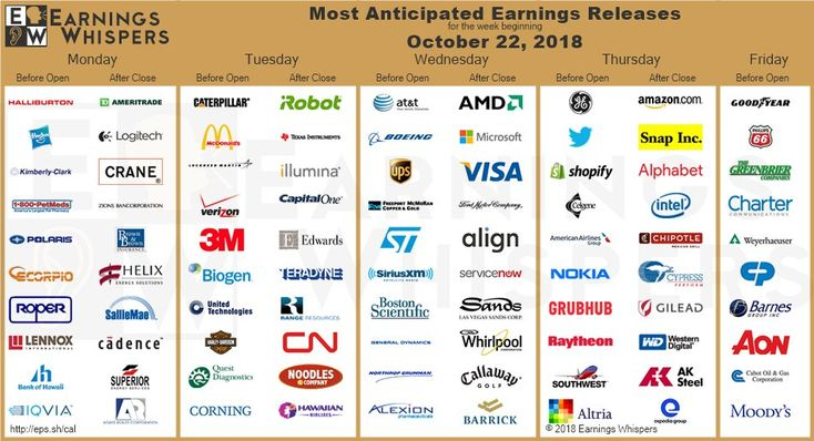 Servicenow Earnings
