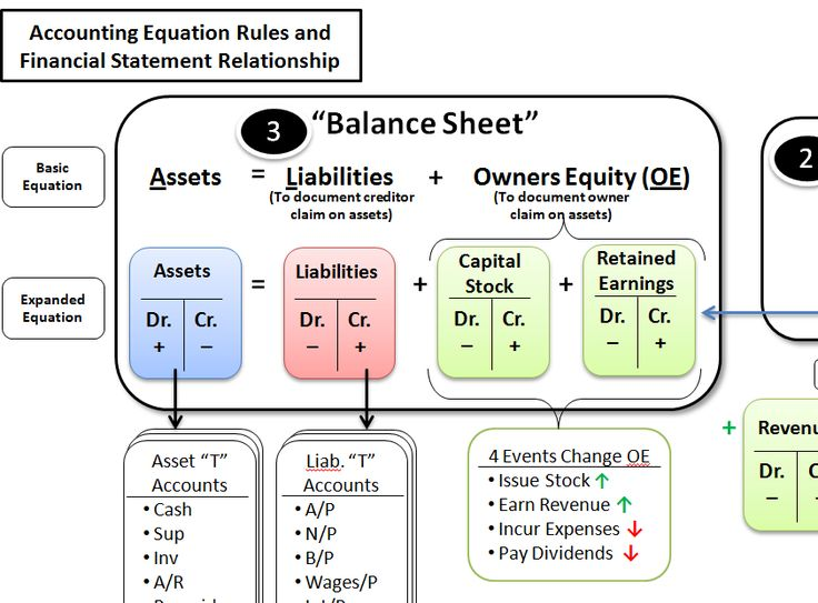 A simple reference guide to help students learn the accounting equation, debit and credit rules, primary accounts, and financial statement relationship….all on just one page. An excellent teaching aid for accounting principles course instructors! I use this guide to help reinforce concepts presented throughout my accounting principles courses. Students really love this help sheet!