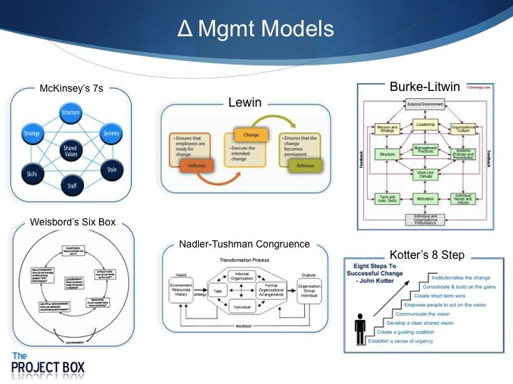 How Can the Change Management and Emotional Change Curve Models Help Your Project?