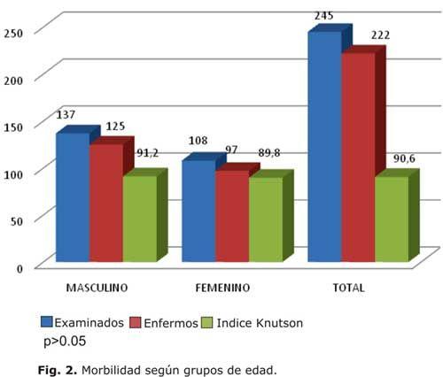 Resultado de imagen para tablas estadisticas sobre las caries