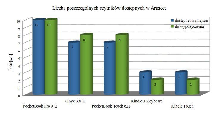 Czytniki do wypożyczenia w Artetece w Krakowie