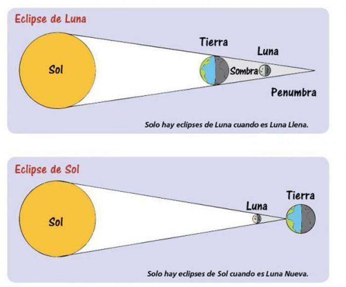 Los eclipses de Sol y de Luna para niños de Educación Primaria ( de 6 a 12 años) Juegos, vídeos y actividades interactivas sobre eclipses.