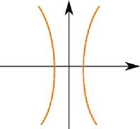 Iperbole: formule, proprietà ed equazioni.