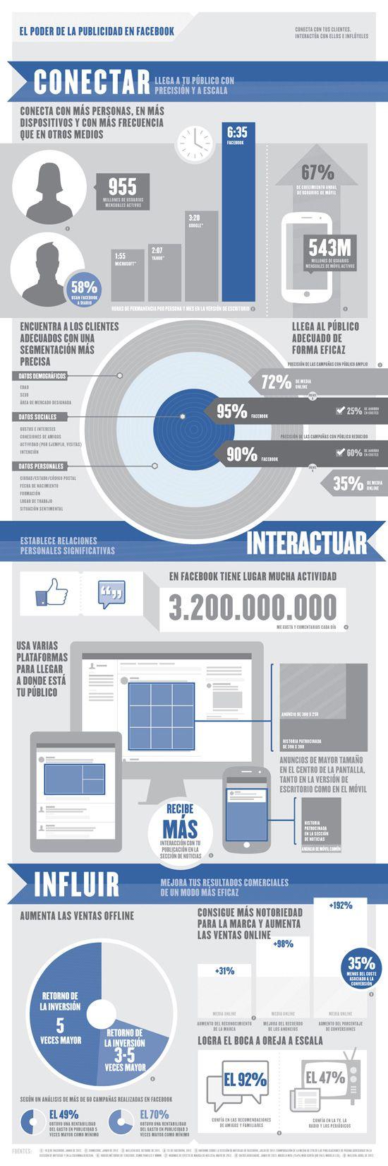 ¿Qué puede hacer Facebook por tu marca? Esta ilustración plasma el valor que puede tener la publicidad en Facebook para conectarte con los consumidores, establecer relaciones significativas con las personas y sus amigos, y mejorar los resultados de tu empresa de un modo eficaz..  #cpcr53