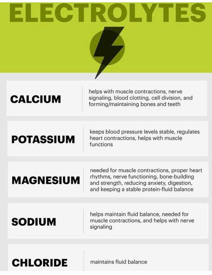 Fluid & Electrolyte Balance in the Body - Study.com