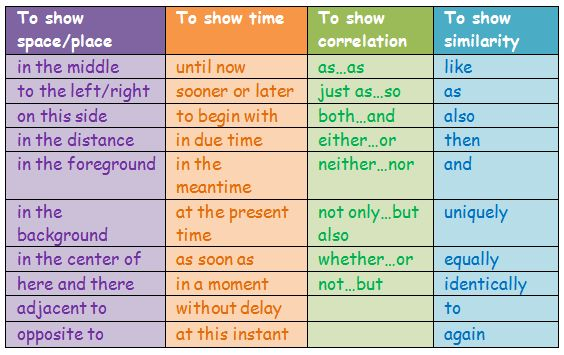 linking phrases