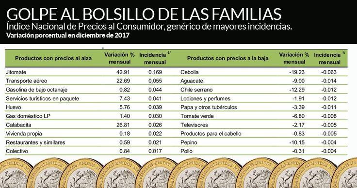 Se vive el peor aumento de precios en casi 17 años; cierra 2017 con inflación en 6.77%   El Puntero
