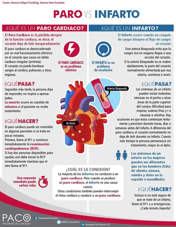 Paro Cardíaco vs. Infarto