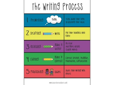 Step writing process poster set freebie language arts