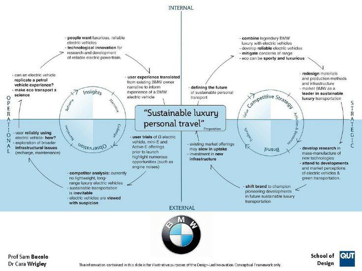 how to create a conceptual framework