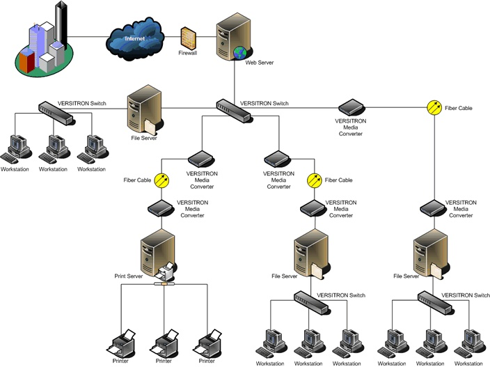 local area network lan a network that connects computers and devices in a - Designing A Home Network