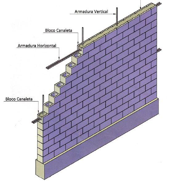O bloco de concreto é muito utilizado para fazer muros porque oferece resistência, produtividade (a execução é mais rápida) e esteti...