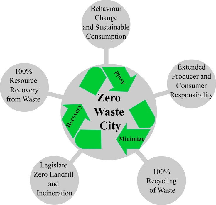 Less waste, higher efficiency, better savings