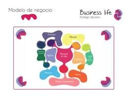 modelo de negocio business life