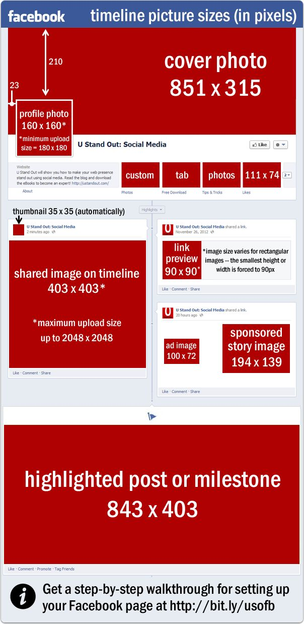 Facebook Picture Sizes – The Ultimate Cheat Sheet [Infographic]