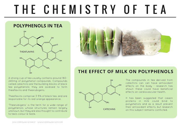 La química del té