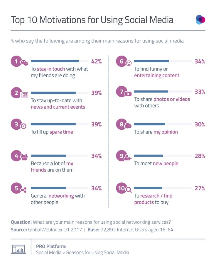 This infographic takes a closer look at the top reasons driving social media usage on a global scale to uncover the key motivations among consumers.