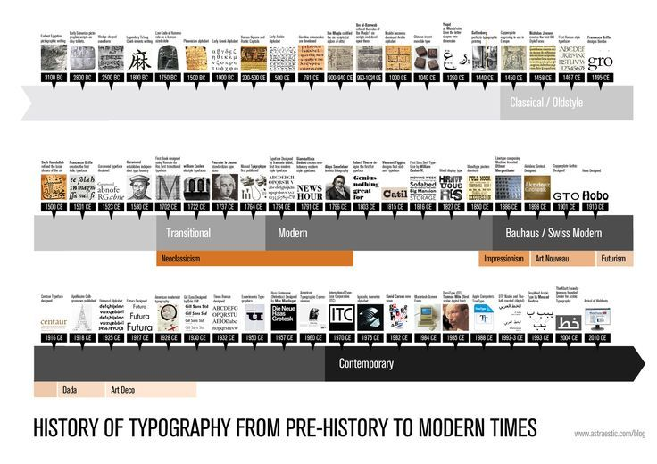 typography history timeline - Google Search
